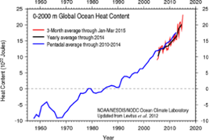 Global ocean heat content estimates from NOAA.