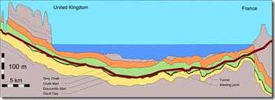 eurotunnel profiel