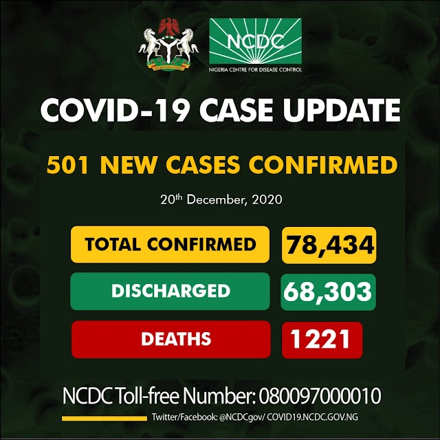 501 New COVID-19 Cases 519 Discharged And 3 Deaths