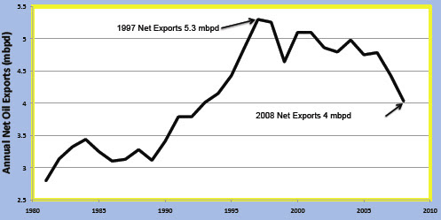 oil exports us%2C canada%2C mexico
