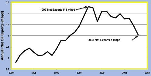 oil exports us%2C canada%2C mexico