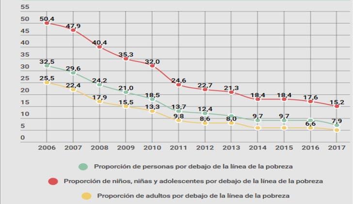Fuente: Observatorio de Derechos de Niñez y Adolescencia del Uruguay.