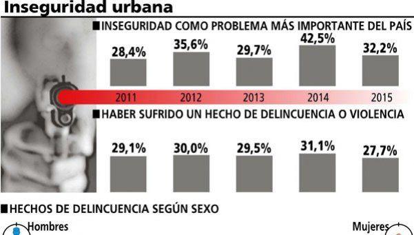 Se sienten inseguros más del 80% de los argentinos