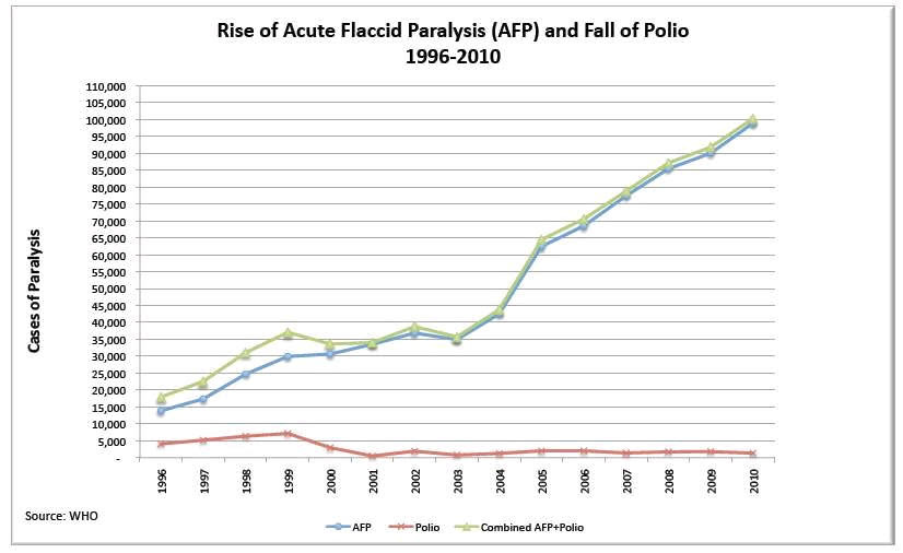 Rise of Acute Flaccid Paralysis