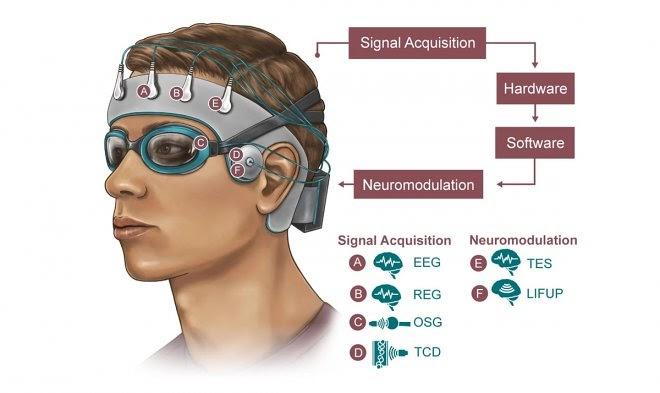 Армия США финансирует разработку устройства для глубокой очистки мозга во время сна