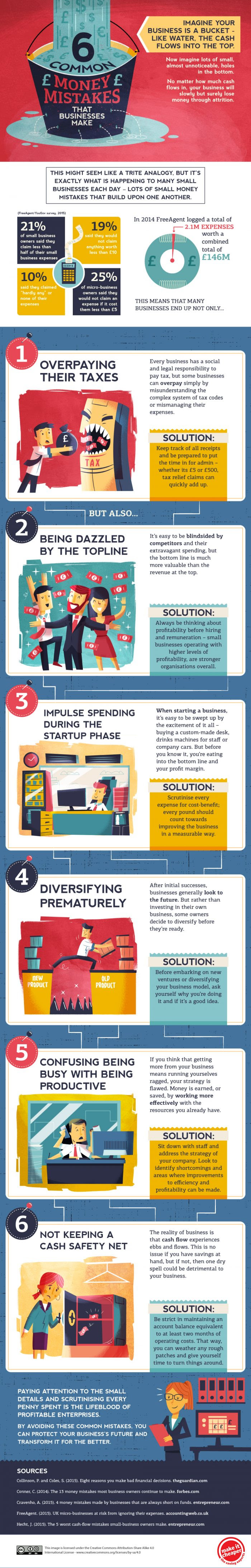 6 Common Money Mistakes That Businesses Make