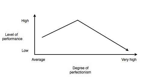 Perfectionism & performance