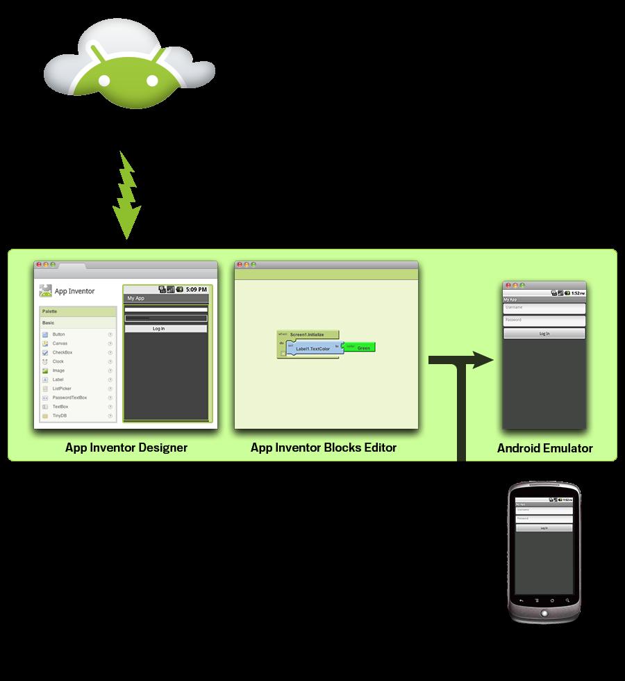 Konsep penggunaan App inventor Android