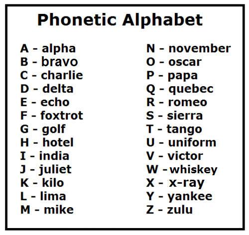 Phonetic Alphabet Wallpaper - WallpaperSafari