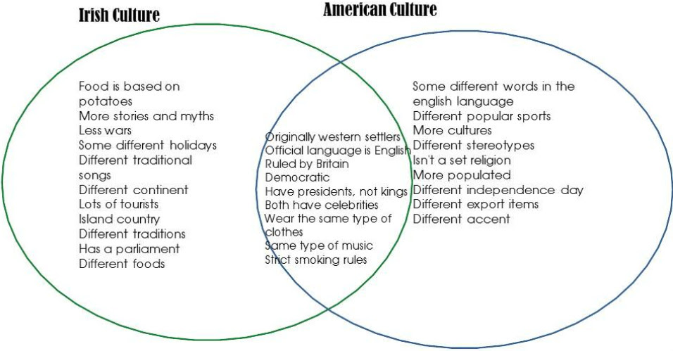 Similarities and Differences  The culture of ireland
