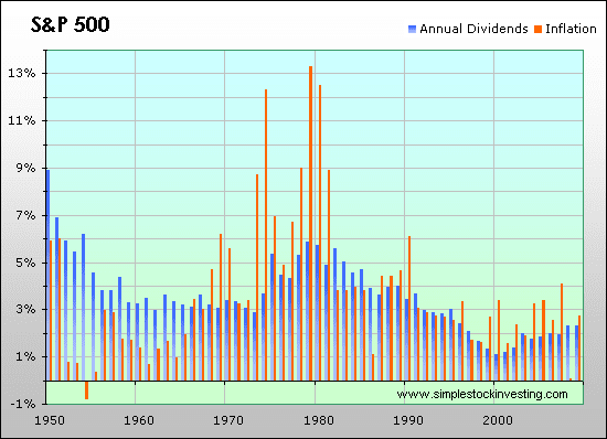Dividend distribution rate of the S&P 500 index versus inflation