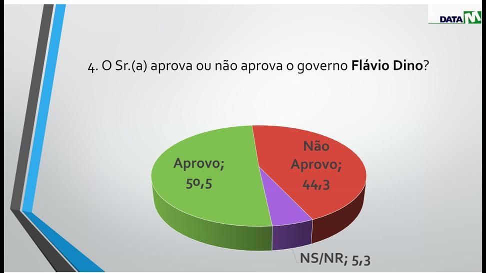 Flávio Dino cai de 70% para 50,5% na aprovação em São Luís e sobe para 44,3% na desaprovação.