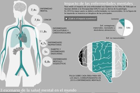 Vea el gráfico sobre el impacto de las enfermedades mentales. | Gracia Pablos
