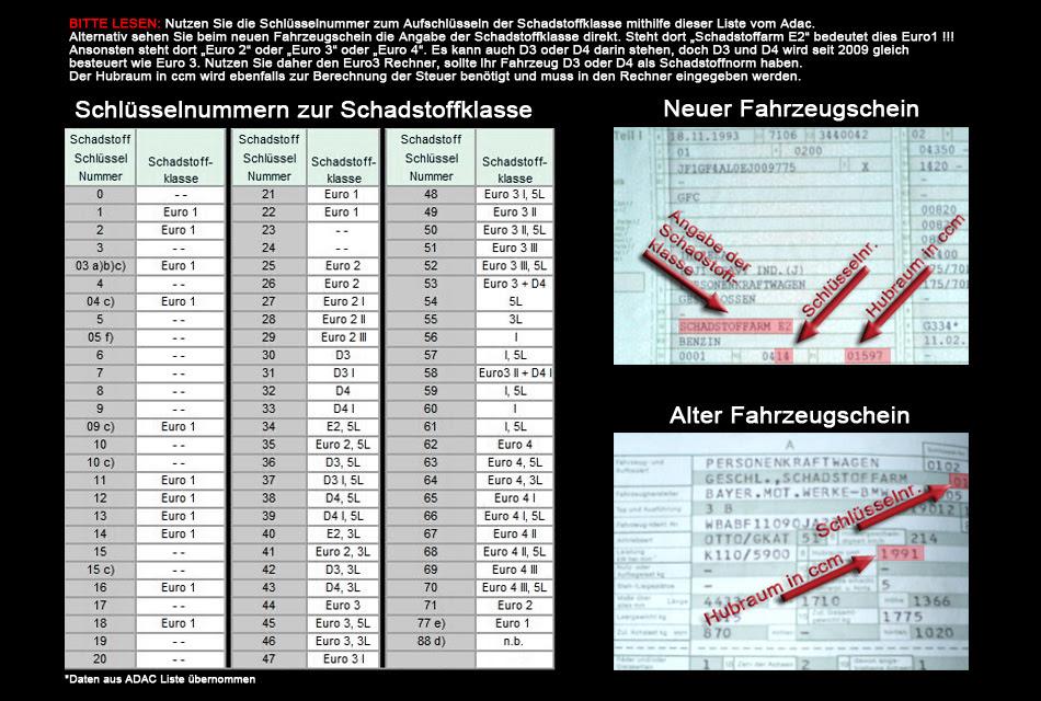 Mechanismus in Autos: Kfz steuersatz euro 2