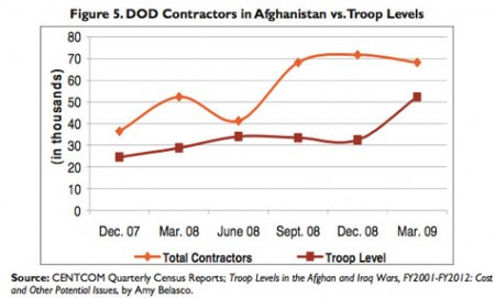 afghanistan-contactors-troops