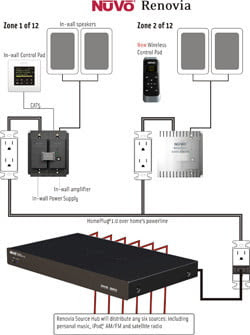 Nuvo Home Audio Wiring Diagram - Home Wiring Diagram Nuvo Essentia Wiring Diagram on