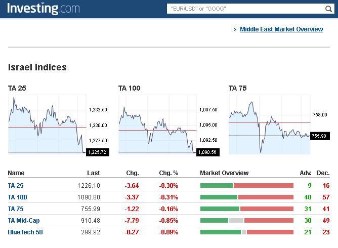 Israel Stock Market