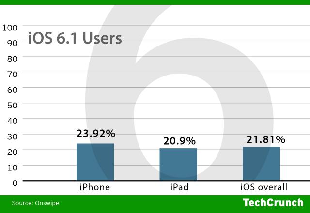 iOS 6.1 adoption (TechCrunch, OnSwipe)
