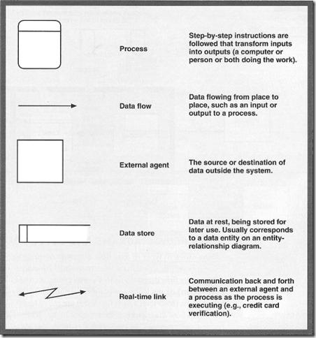 Structured System Analysis Design Unisa Studies Chap 6