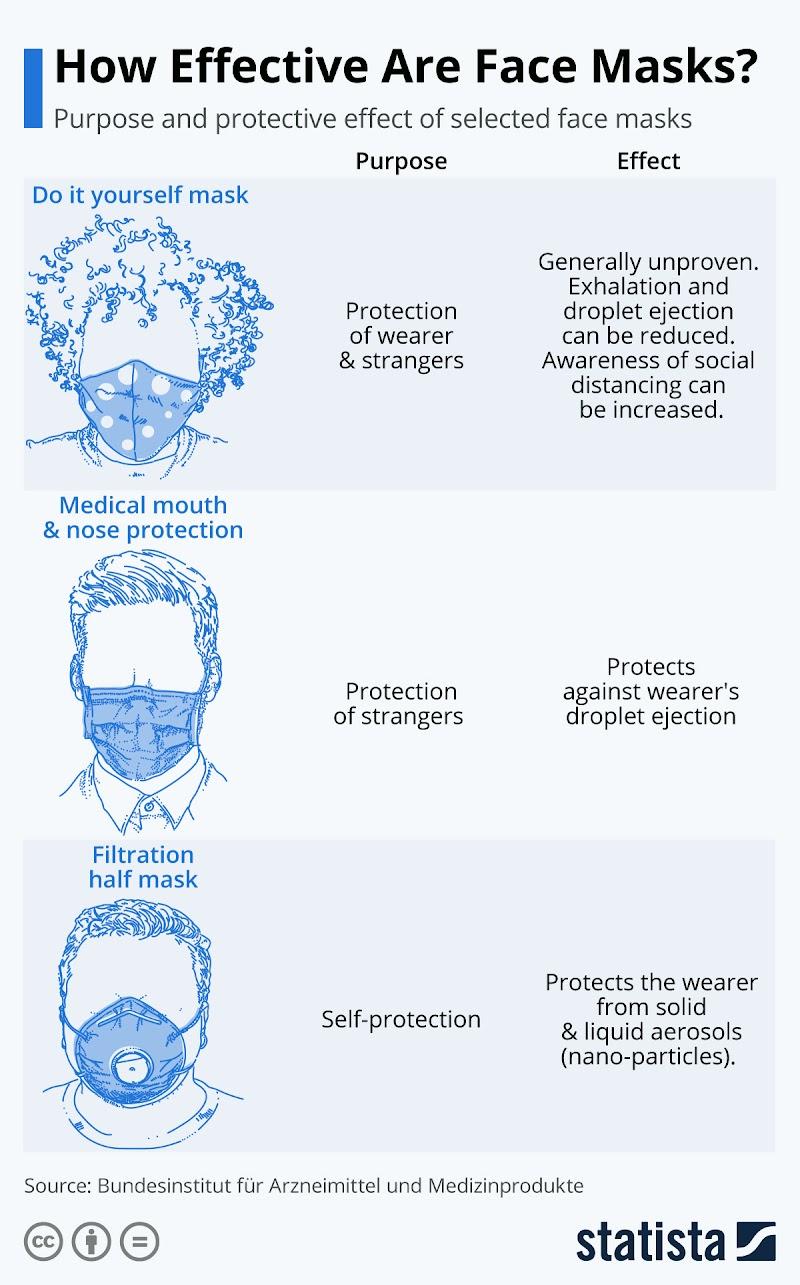 Face Mask Effectiveness Chart