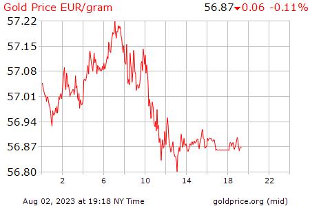 ¿Cómo está el precio del gramo de oro?