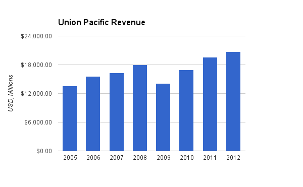Union Pacific Revenue Chart