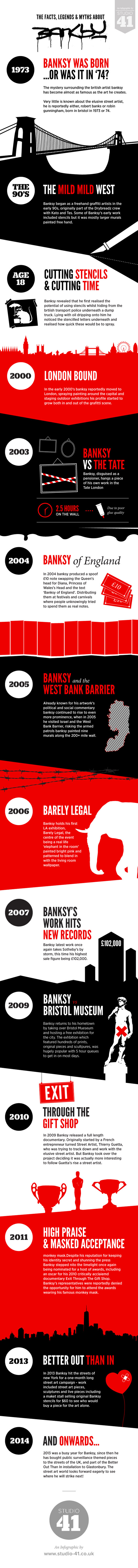 Infographic: The Facts, Legends and Myths About Banksy #infographic