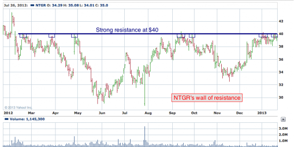 1-year chart of NTGR (NETGEAR, Inc.)