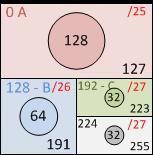 Деление сети на подсети, четвертый квадрат