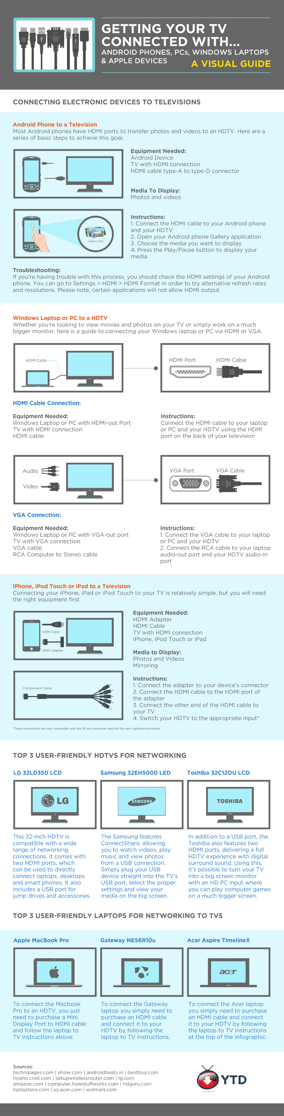 Infographic: Getting Your TV Connected With Android Phones, PCs, Apple Devices and More #infographic
