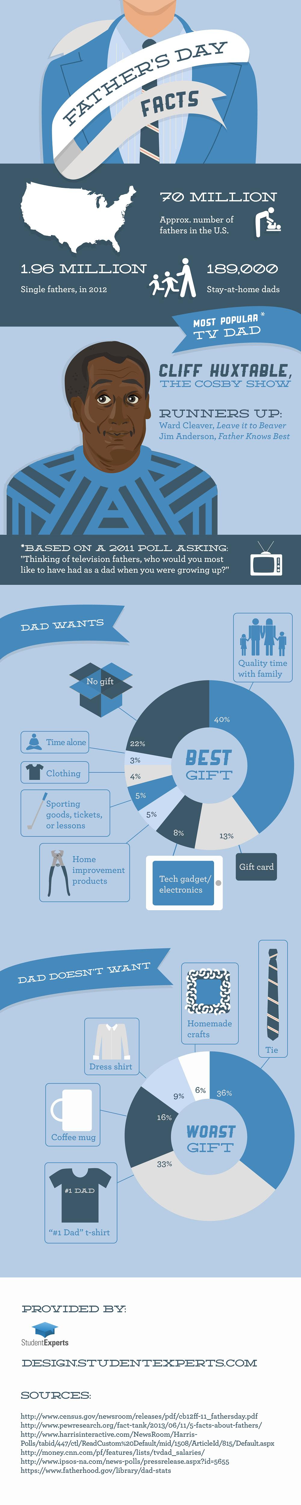 Infographic: Father's Day Facts #infographic