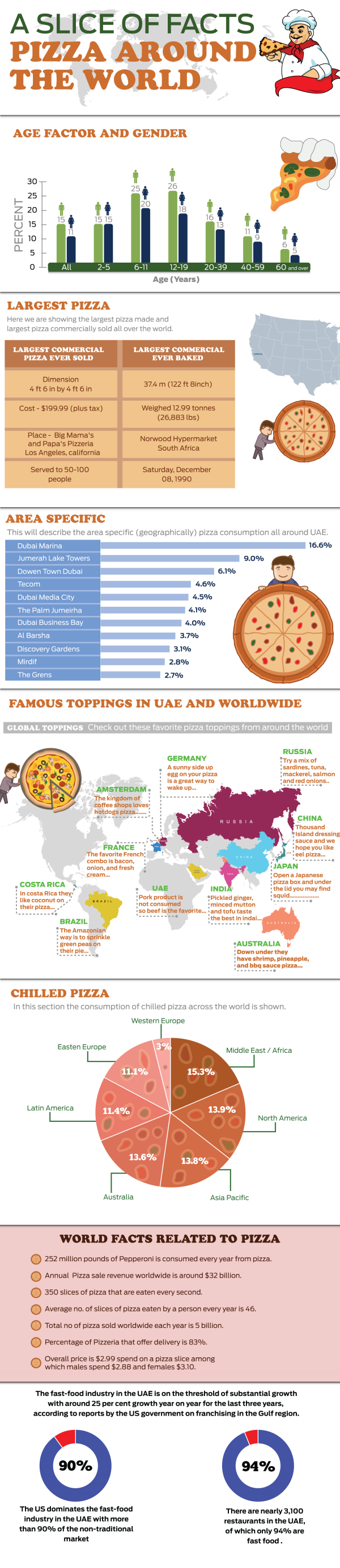 A Slice Of Facts Pizza Around the World