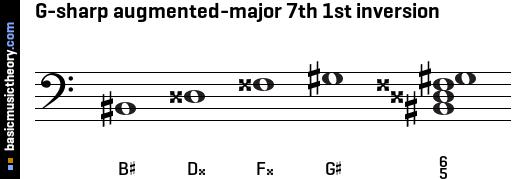 basicmusictheory.com: G-sharp augmented-major 7th chord