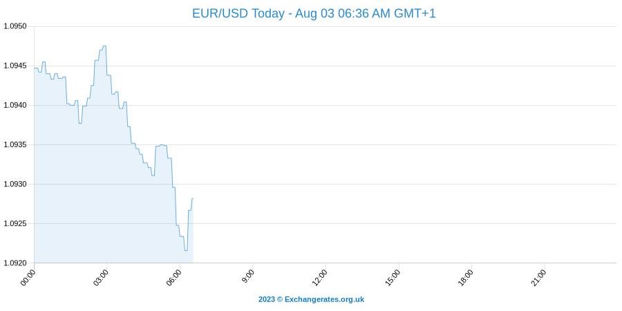 Eur Usd News Now -
