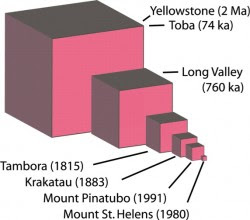 Relative volume of major eruptions