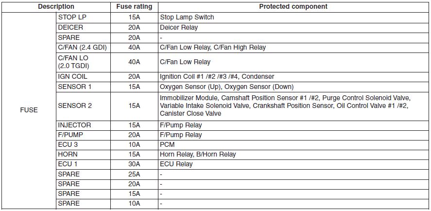Hyundai Sonata Fuse Relay Panel Description Fuses Maintenance