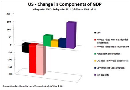 11 07 29 Change in Components of GDP Res