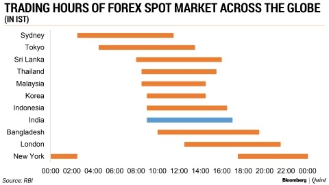 New york session forex gmt