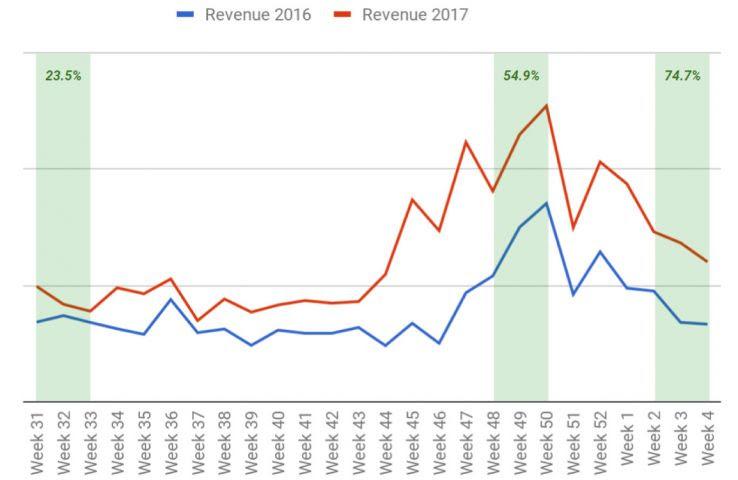 organic-traffic-revenue-yoy-96806.jpg