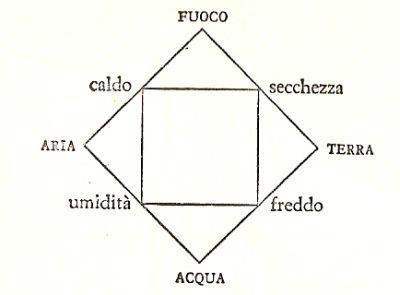quattro elementi fondamentali