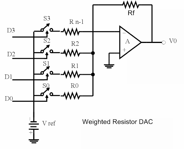 Weighted Resistor DAC and its Operation