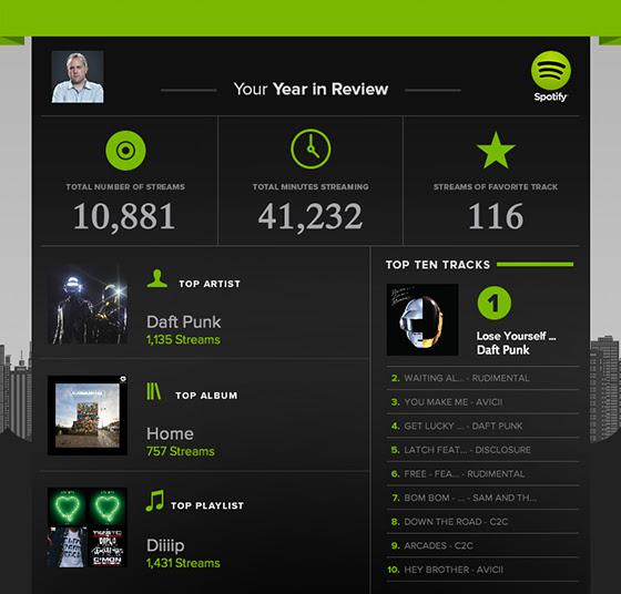 Spotify Music Visualizer