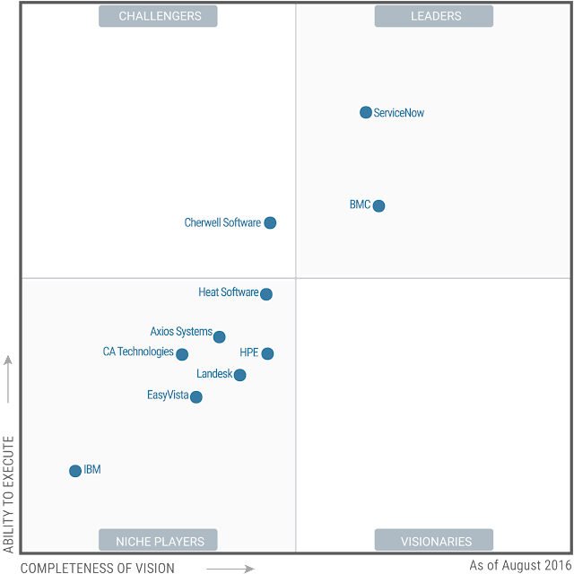 Magic Quadrant for IT Service Support Management Tools - August 2016