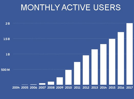 Facebook Has 2 Billion Monthly Users