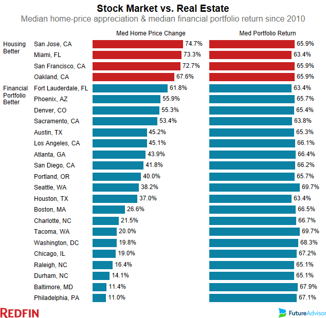 Should You Buy A House Or Invest In The Stock Market