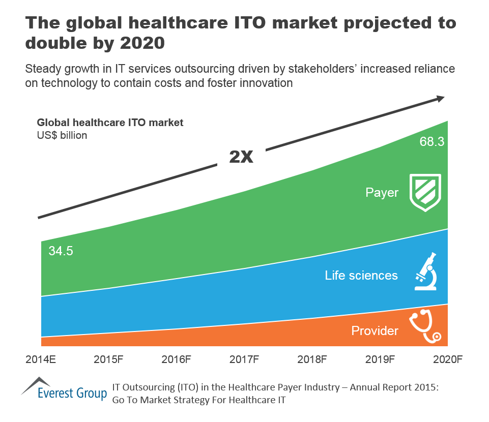 Global Healthcare IT Outsourcing Market Is Projected to ...