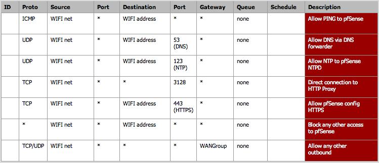 WIFI Firewall