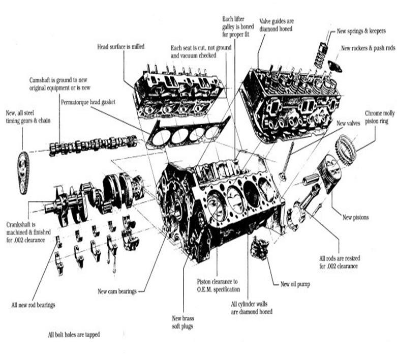 305 Vortec Engine Diagram Wiring Diagram Networks