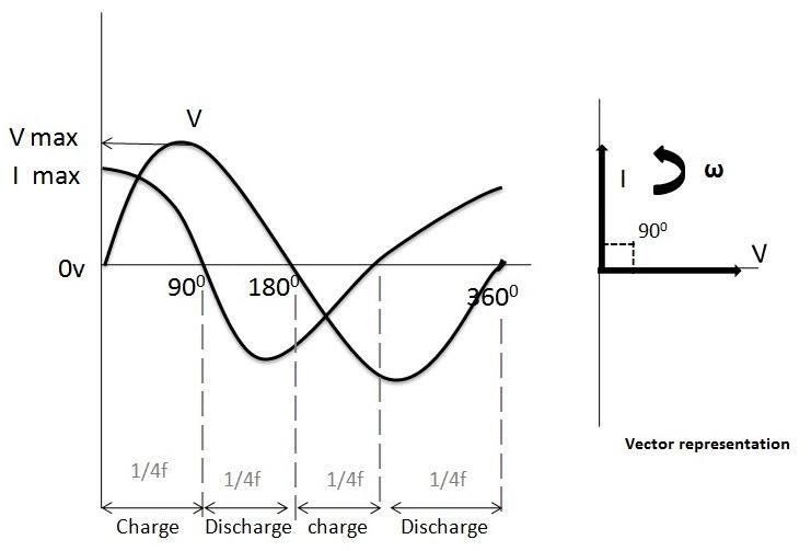Figure 2. Phasor diagram of AC capacitor.