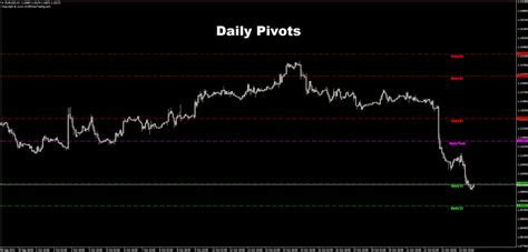 Pivot point forex mq4